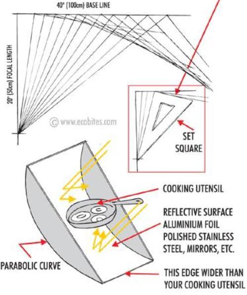solar cooker - Как приготовить еду на солнце